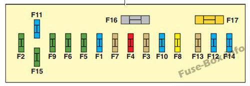Instrument panel fuse box diagram: Citroen C4 (2004)