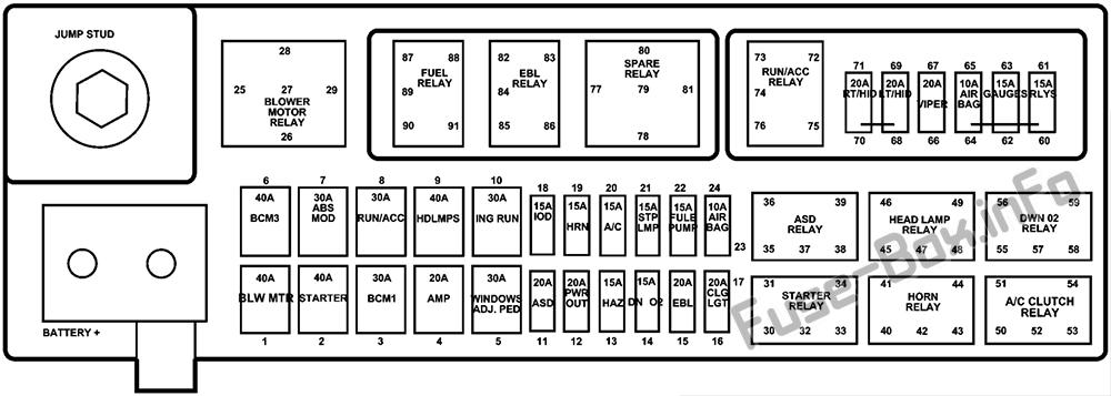 Under-hood fuse box diagram: Dodge Viper (ZB; 2005, 2006, 2008)