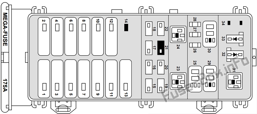 Fuse Box Diagram Ford Taurus (1996-1999)