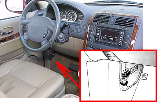The location of the fuses in the passenger compartment: KIA Sedona / Carnival (2002-2005)