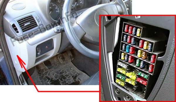The location of the fuses in the passenger compartment: Renault Clio II (1999-2005)