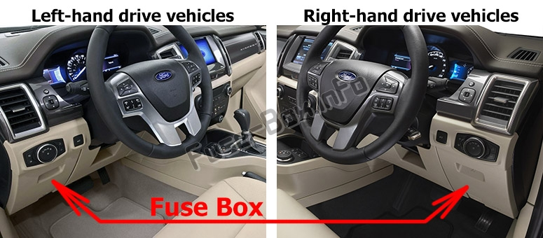 The location of the fuses in the passenger compartment: Ford Everest (2015-2019..)