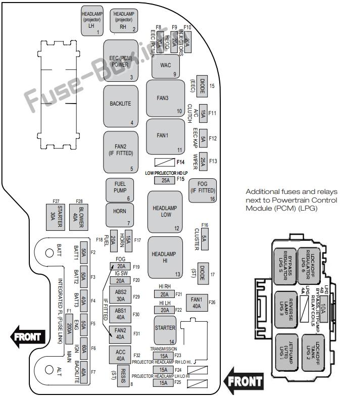 Under-hood fuse box diagram (EcoLPi): Ford Falcon (FG-X; 2013, 2014, 2015, 2016)
