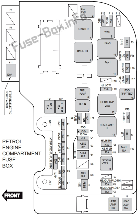 Under-hood fuse box diagram (petrol): Ford Territory (2011, 2012, 2013, 2014, 2015, 2016)