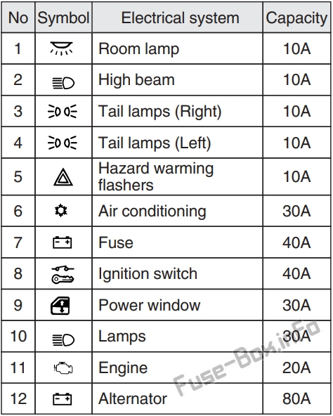 Fuse Box Diagram  U0026gt  Mitsubishi L200  2002