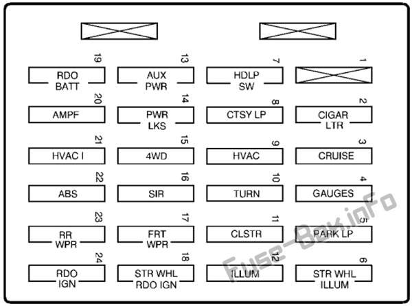 Instrument panel fuse box diagram: Oldsmobile Bravada (1999, 2000, 2001)