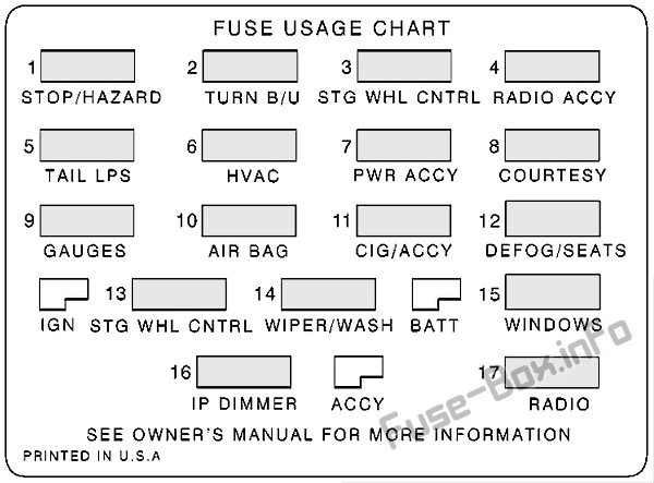 Fuse Box Diagram Chevrolet Camaro Z28 (1998-2002)Fuse-Box.info