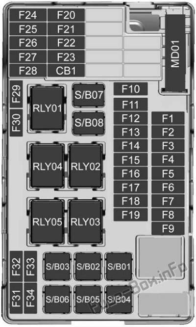 Instrument panel fuse box diagram: Chevrolet Trax (2018, 2019, 2020)