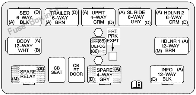 Center Instrument Panel Utility Block: Hummer H2 (2002, 2003, 2004, 2005, 2006, 2007)