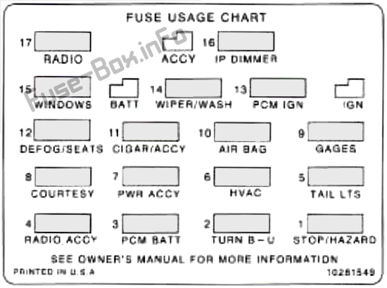 Instrument panel fuse box diagram: Chevrolet Camaro (1996, 1997)