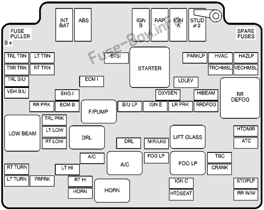 Under-hood fuse box diagram: GMC Envoy (1998, 1999, 2000