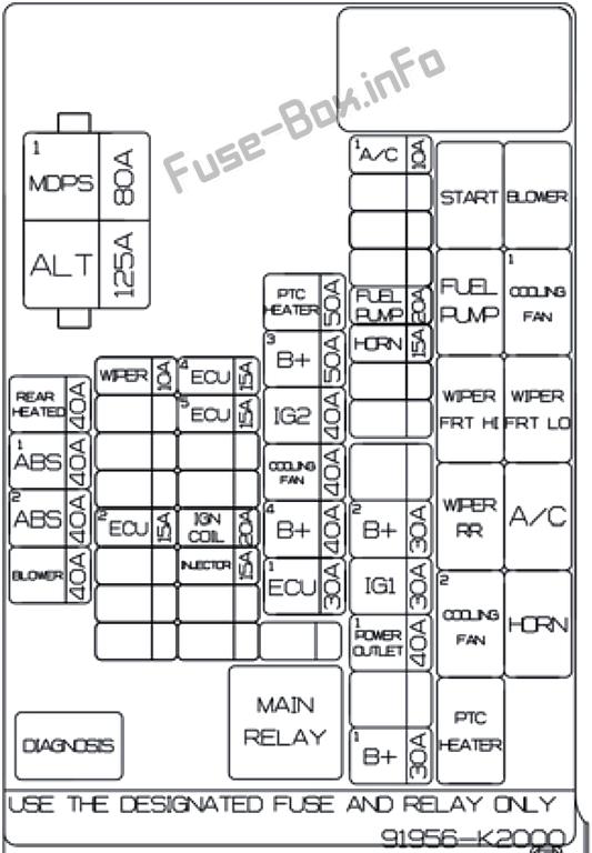 Under-hood fuse box diagram: Hyundai Venue (2020)