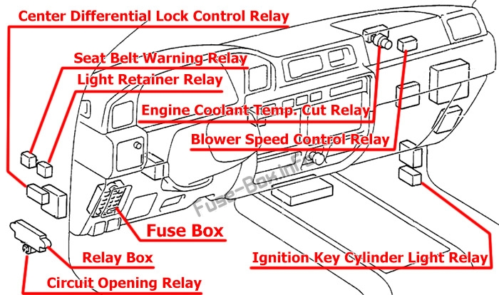 Location of the fuses and relays: Toyota Land Cruiser 80 (1990-1997)